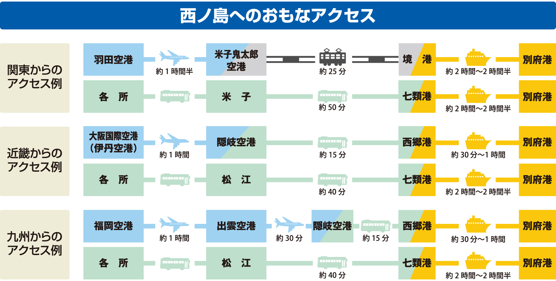 西ノ島へのアクセス図その2